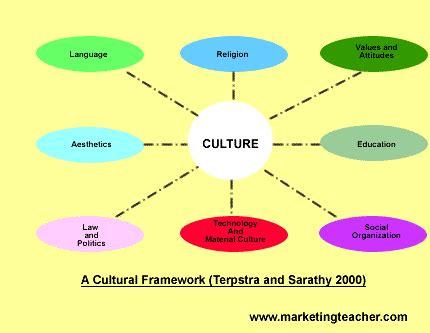 Cultural globalization short essay